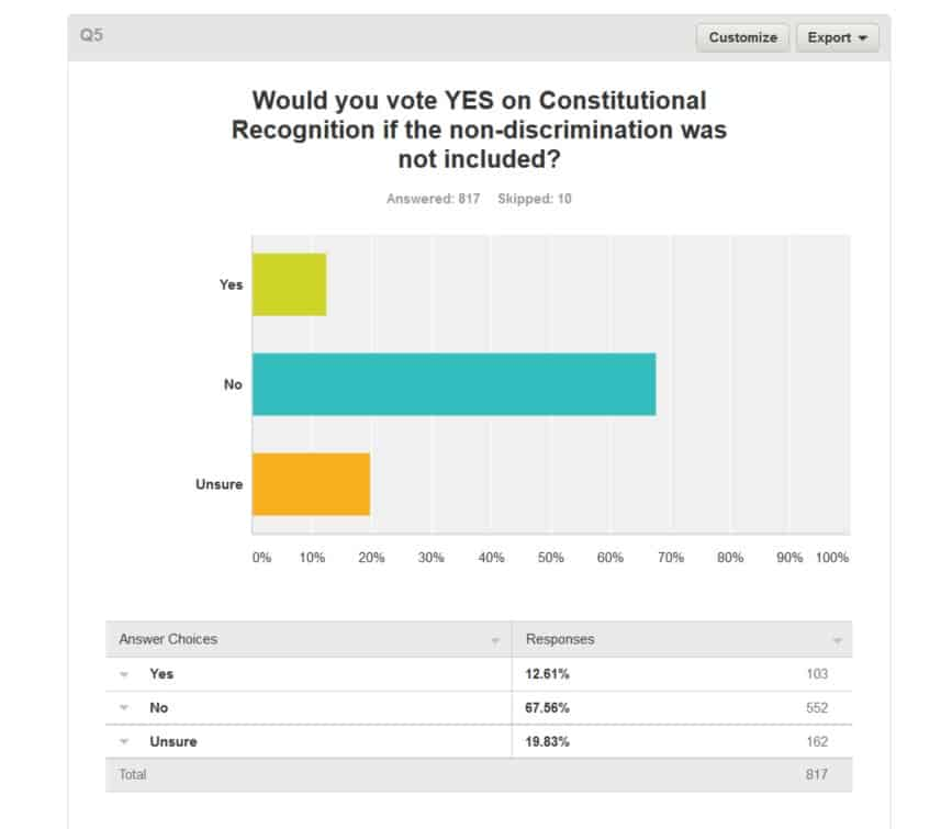 Article Image - Would you vote YES on Consitutional Recognition if the non-discrimination...