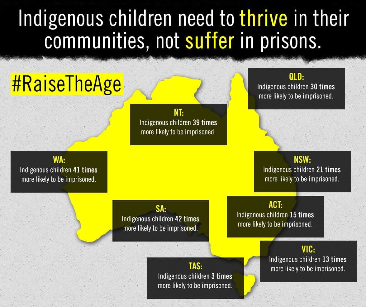 Indigenous youth incarceration: Ending the injustice